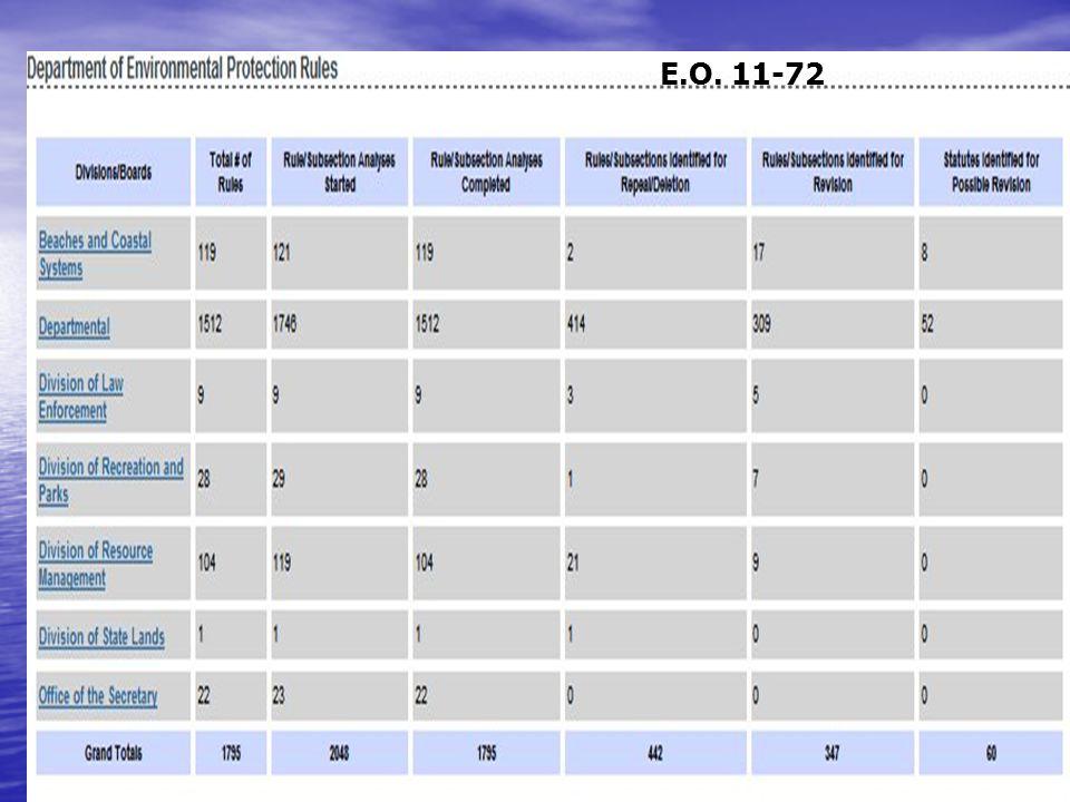 E.O. 11-72