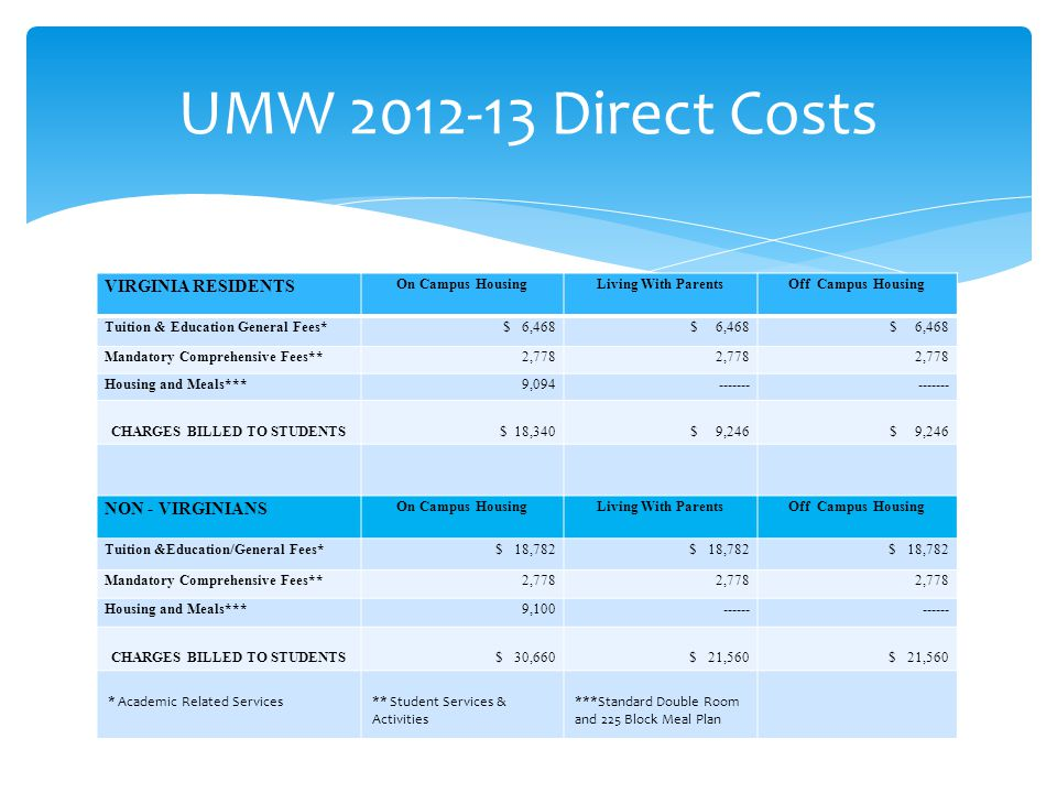 UMW 2012-13 Direct Costs VIRGINIA RESIDENTS On Campus HousingLiving With ParentsOff Campus Housing Tuition & Education General Fees* $ 6,468 Mandatory Comprehensive Fees**2,778 Housing and Meals***9,094------- CHARGES BILLED TO STUDENTS$ 18,340$ 9,246 NON - VIRGINIANS On Campus HousingLiving With ParentsOff Campus Housing Tuition &Education/General Fees*$ 18,782 Mandatory Comprehensive Fees**2,778 Housing and Meals***9,100------ CHARGES BILLED TO STUDENTS$ 30,660$ 21,560 * Academic Related Services** Student Services & Activities ***Standard Double Room and 225 Block Meal Plan