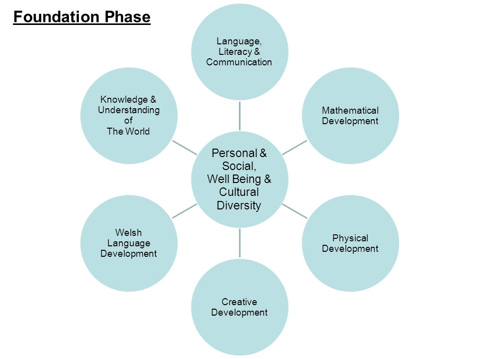 Personal & Social, Well Being & Cultural Diversity Language, Literacy & Communication Mathematical Development Physical Development Creative Development Welsh Language Development Knowledge & Understanding of The World Foundation Phase