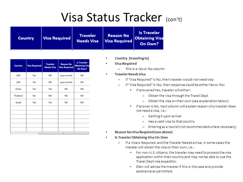 Visa Status Tracker (con't) Country (traveling to) Visa Required – This is a Yes or No column Traveler Needs Visa – If Visa Required is No, then traveler would not need visa – If Visa Required is Yes, then response could be either Yes or No: If answered Yes, traveler will either: – Obtain the visa through the Travel Dept – Obtain the visa on their own (see explanation below) If answer is No, next column will explain reason why traveler does not need a visa, i.e.: – Getting it upon arrival – Has a valid visa to that country – Entering as a tourist (not recommended unless necessary) Reason No Visa Required (see above) Is Traveler Obtaining Visa On Own – If a Visa is Required, and the Traveler Needs a Visa, in some cases the traveler will obtain the visa on their own, i.e.: For non-U.S.