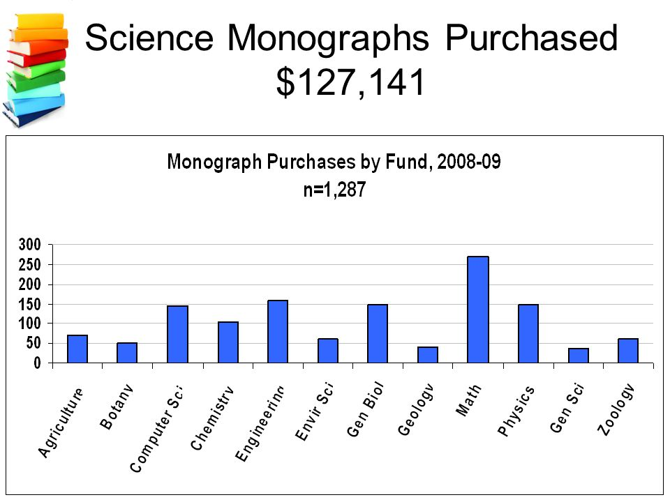 Science Monographs Purchased $127,141