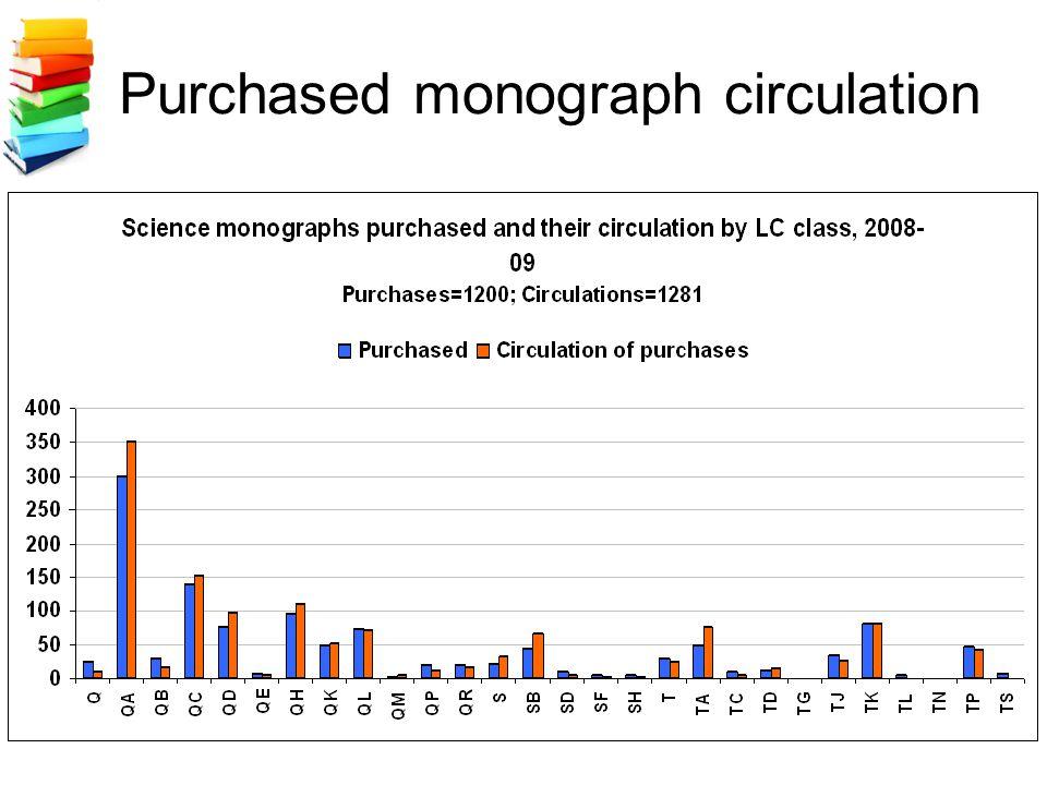 Purchased monograph circulation