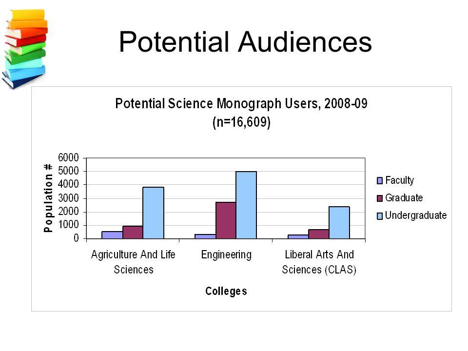 Potential Audiences