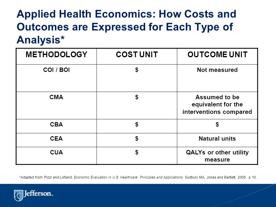 Applied Health Economics: How Costs and Outcomes are Expressed for Each Type of Analysis* METHODOLOGYCOST UNITOUTCOME UNIT COI / BOI$Not measured CMA$Assumed to be equivalent for the interventions compared CBA$$ CEA$Natural units CUA$QALYs or other utility measure *Adapted from: Pizzi and Lofland.
