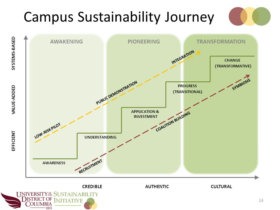 Campus Sustainability Journey 24 EFFICIENT CREDIBLEAUTHENTICCULTURAL VALUE-ADDED SYSTEMS-BASED AWAKENINGPIONEERINGTRANSFORMATION AWARENESS APPLICATION & INVESTMENT PROGRESS UNDERSTANDING CHANGE (TRANSITIONAL) (TRANSFORMATIVE) RECRUITMENT COALITION BUILDING SYMBIOSIS PUBLIC DEMONSTRATION LOW-RISK PILOT INTEGRATION