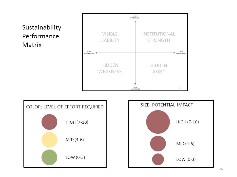 26 COLOR: LEVEL OF EFFORT REQUIRED HIGH (7-10) MID (4-6) LOW (0-3) Sustainability Performance Matrix SIZE: POTENTIAL IMPACT HIGH (7-10) MID (4-6) LOW (0-3)