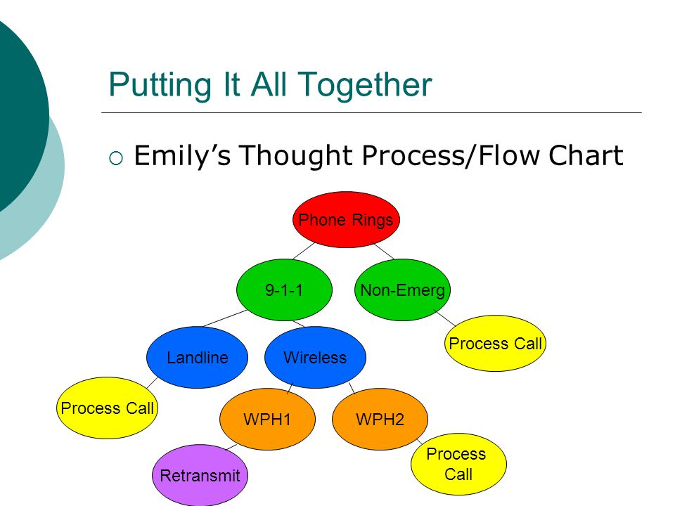 Putting It All Together  Emily's Thought Process/Flow Chart Phone Rings 9-1-1Non-Emerg Process Call LandlineWireless Process Call WPH1WPH2 Retransmit Process Call