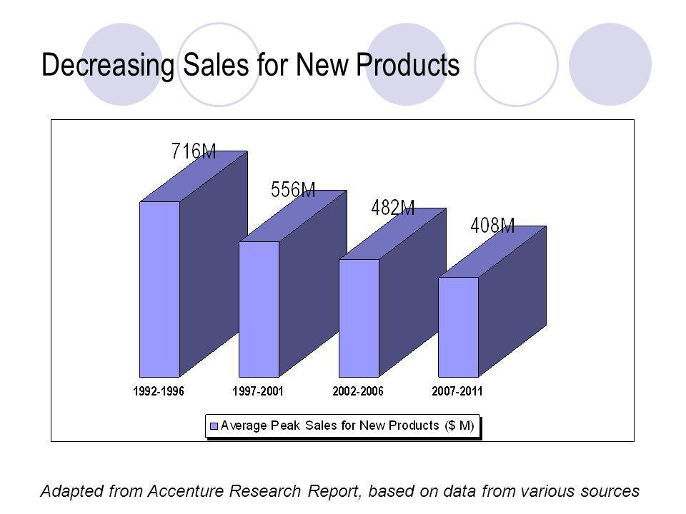 Decreasing Sales for New Products Adapted from Accenture Research Report, based on data from various sources