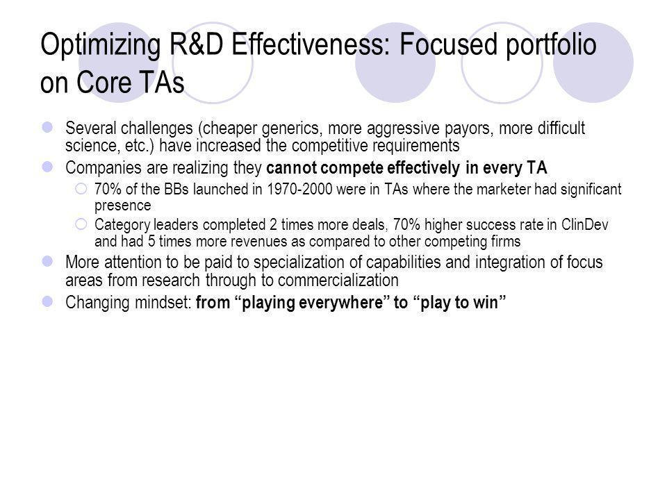 Optimizing R&D Effectiveness: Focused portfolio on Core TAs Several challenges (cheaper generics, more aggressive payors, more difficult science, etc.