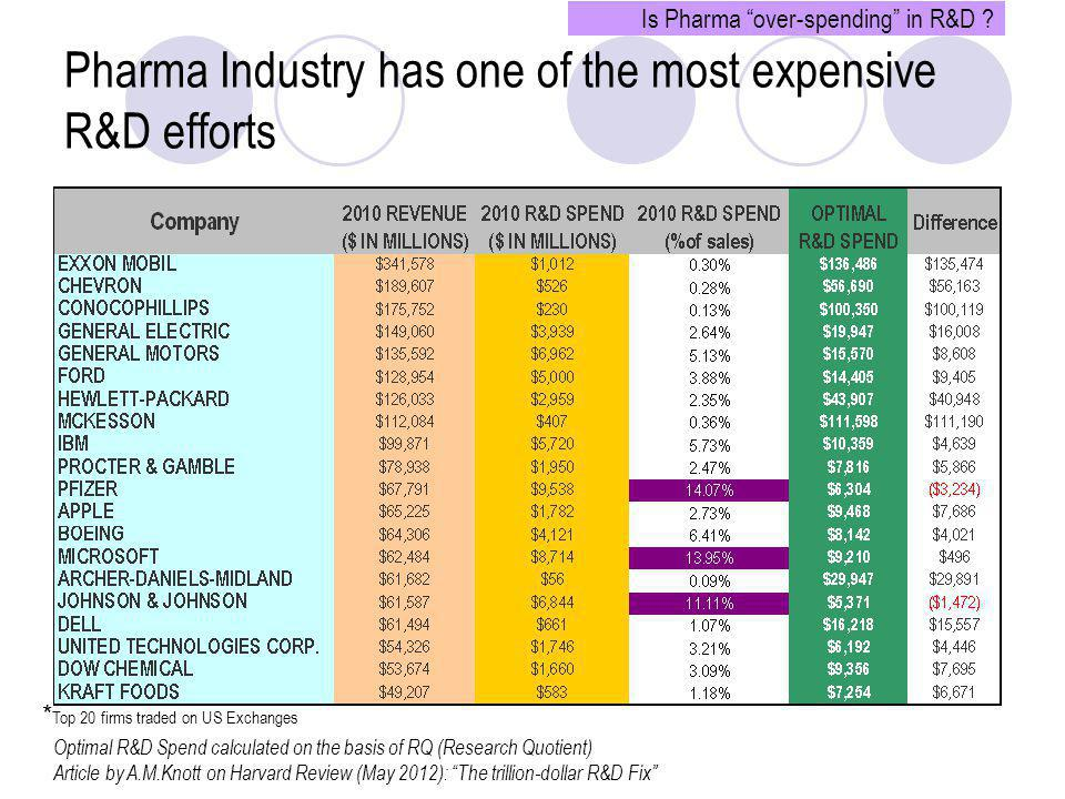 Pharma Industry has one of the most expensive R&D efforts * Top 20 firms traded on US Exchanges Optimal R&D Spend calculated on the basis of RQ (Resea