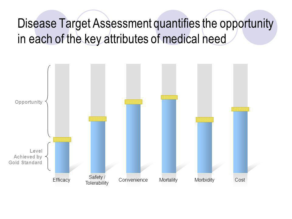 Disease Target Assessment quantifies the opportunity in each of the key attributes of medical need EfficacyConvenienceMortalityMorbidityCost Opportuni