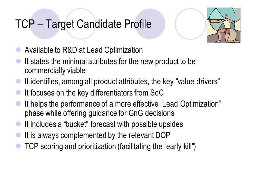 TCP – Target Candidate Profile Available to R&D at Lead Optimization It states the minimal attributes for the new product to be commercially viable It