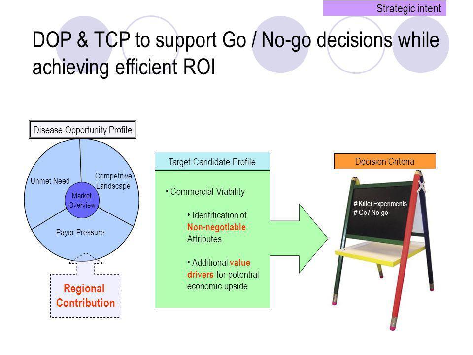 Unmet Need Payer Pressure Competitive Landscape Market Overview Disease Opportunity Profile # Killer Experiments # Go / No-go Decision Criteria Commer