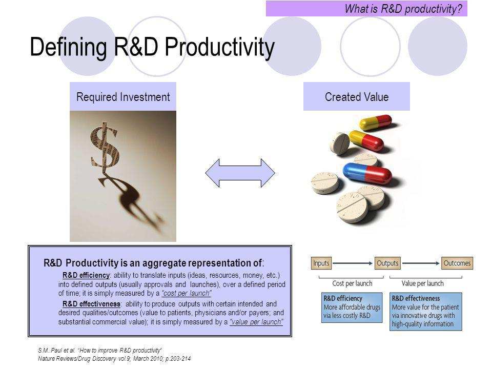 Required InvestmentCreated Value Defining R&D Productivity What is R&D productivity? R&D Productivity is an aggregate representation of :  R&D effici