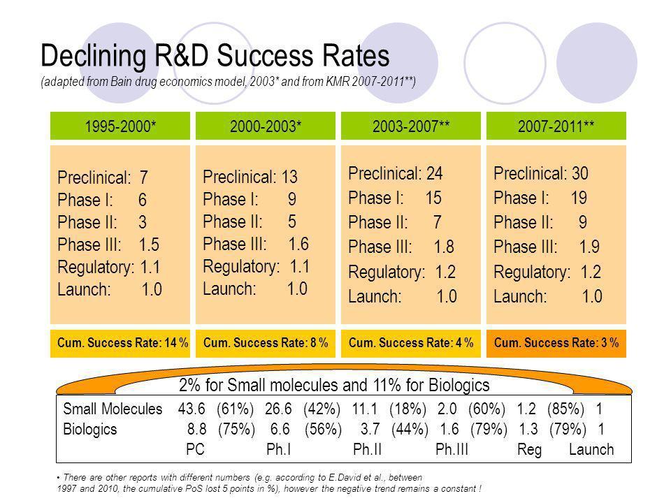 Preclinical: 7 Phase I: 6 Phase II: 3 Phase III: 1.5 Regulatory: 1.1 Launch: 1.0 Cum. Success Rate: 14 % 1995-2000* Preclinical: 13 Phase I: 9 Phase I