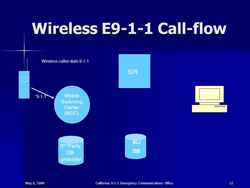 May 6, 2008California 9-1-1 Emergency Communications Office12 Wireless E9-1-1 Call-flow S/R ALI DB PSA P Mobile Switching Center (MSC) 3 rd Party DB p