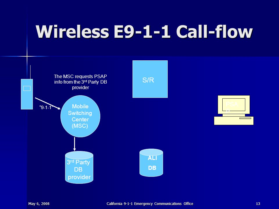 May 6, 2008California 9-1-1 Emergency Communications Office13 Wireless E9-1-1 Call-flow S/R ALI DB PSA P Mobile Switching Center (MSC) 3 rd Party DB provider 9-1-1 The MSC requests PSAP info from the 3 rd Party DB provider