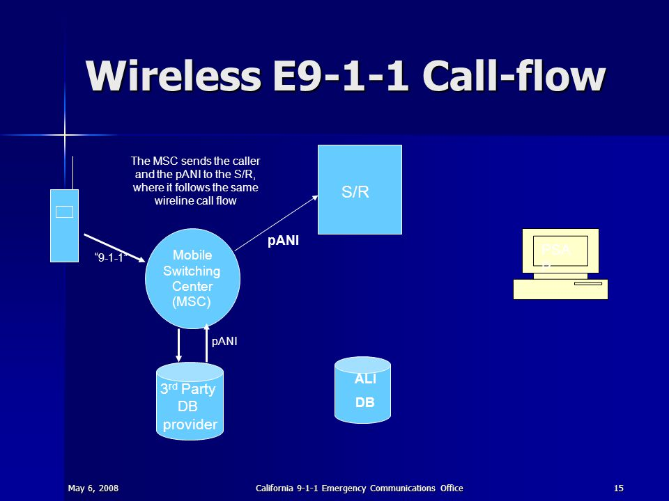 May 6, 2008California 9-1-1 Emergency Communications Office15 Wireless E9-1-1 Call-flow S/R ALI DB PSA P Mobile Switching Center (MSC) 3 rd Party DB provider 9-1-1 pANI The MSC sends the caller and the pANI to the S/R, where it follows the same wireline call flow