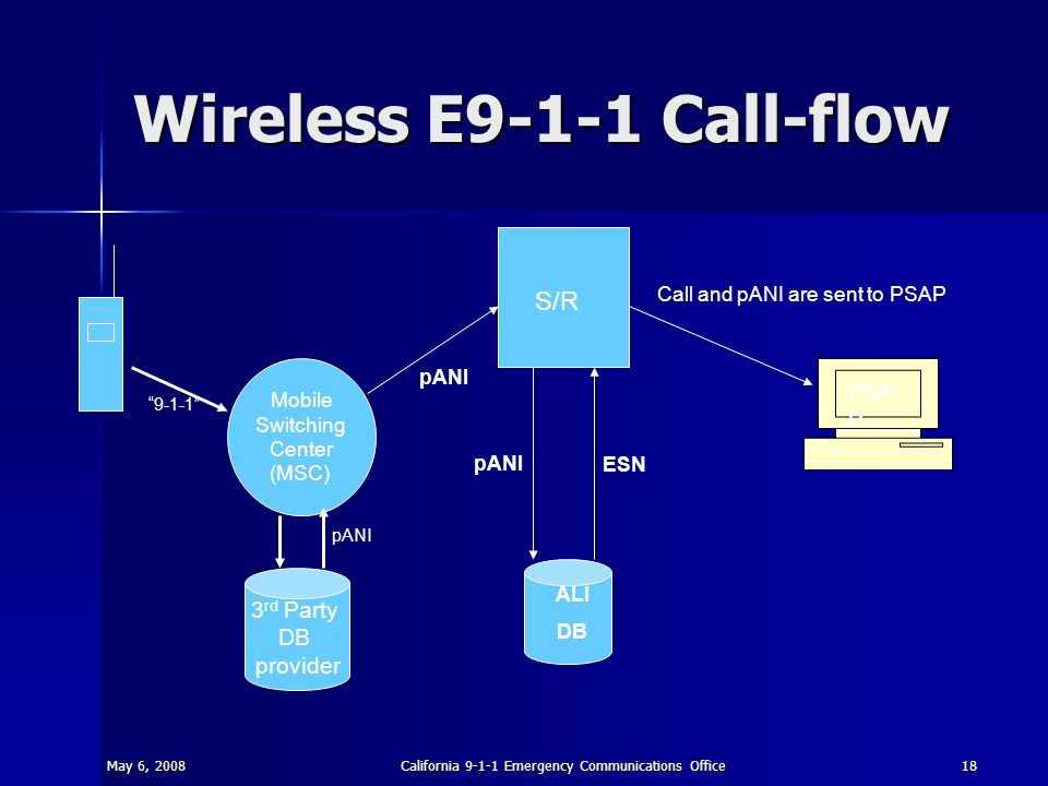 May 6, 2008California 9-1-1 Emergency Communications Office18 Wireless E9-1-1 Call-flow S/R ALI DB PSA P Mobile Switching Center (MSC) 3 rd Party DB p