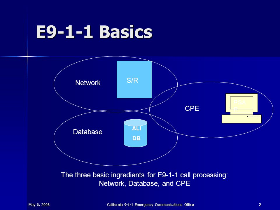 May 6, 2008California 9-1-1 Emergency Communications Office2 E9-1-1 Basics S/R PSA P Database Network CPE The three basic ingredients for E9-1-1 call processing: Network, Database, and CPE ALI DB