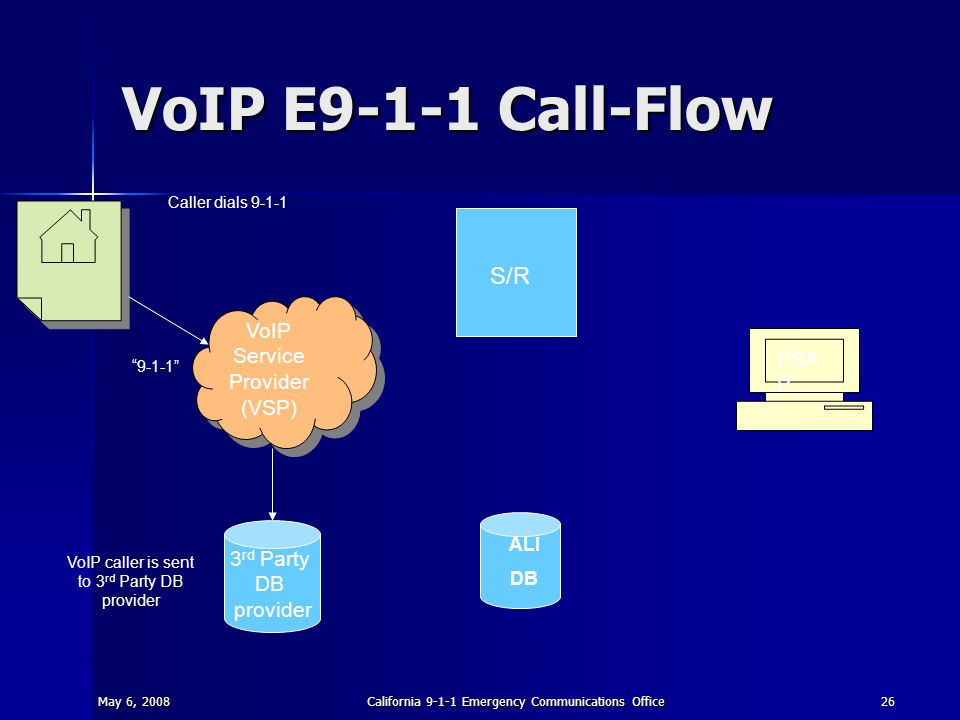 May 6, 2008California 9-1-1 Emergency Communications Office26 VoIP E9-1-1 Call-Flow S/R ALI DB PSA P 3 rd Party DB provider VoIP Service Provider (VSP) Caller dials 9-1-1 9-1-1 VoIP caller is sent to 3 rd Party DB provider