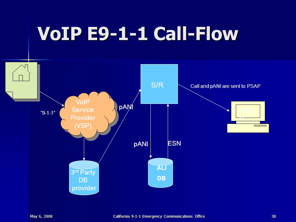 May 6, 2008California 9-1-1 Emergency Communications Office30 VoIP E9-1-1 Call-Flow S/R ALI DB PSA P 3 rd Party DB provider VoIP Service Provider (VSP