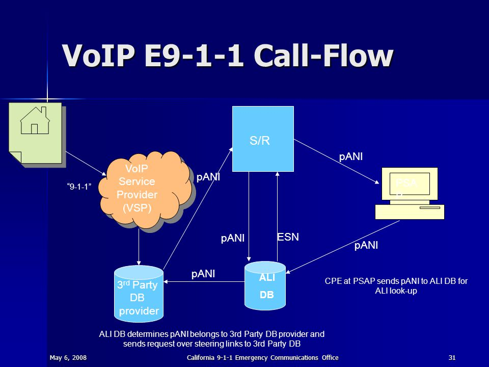 May 6, 2008California 9-1-1 Emergency Communications Office31 VoIP E9-1-1 Call-Flow S/R ALI DB PSA P 3 rd Party DB provider VoIP Service Provider (VSP