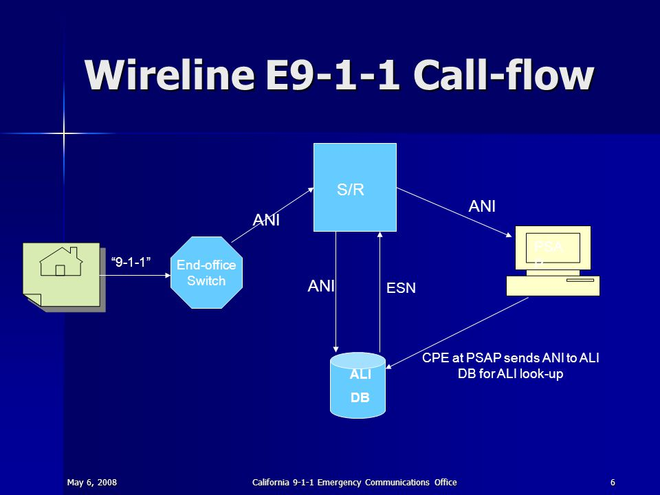 "May 6, 2008California 9-1-1 Emergency Communications Office6 Wireline E9-1-1 Call-flow S/R ALI DB PSA P End-office Switch ""9-1-1"" ANI ESN ANI CPE at P"