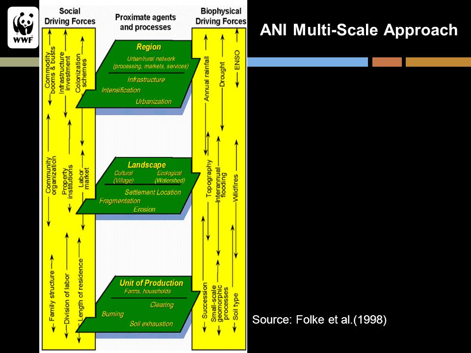 ANI Multi-Scale Approach Source: Folke et al.(1998)