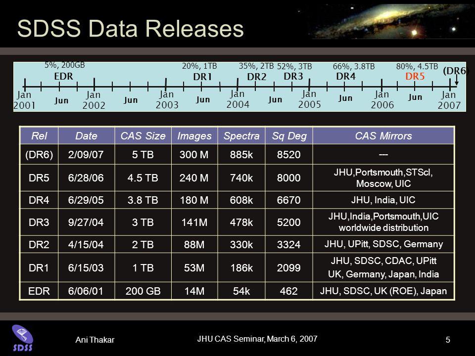 Ani Thakar JHU CAS Seminar, March 6, 2007 5 SDSS Data Releases RelDateCAS SizeImagesSpectraSq DegCAS Mirrors (DR6)2/09/075 TB300 M885k8520 --- DR56/28