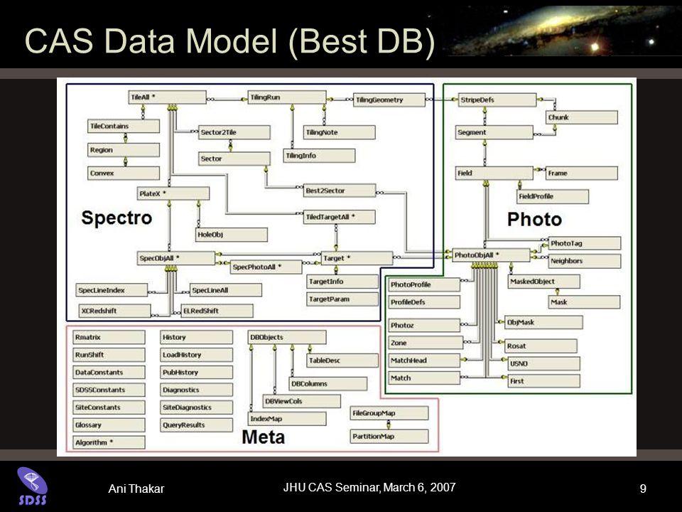 Ani Thakar JHU CAS Seminar, March 6, 2007 9 CAS Data Model (Best DB)