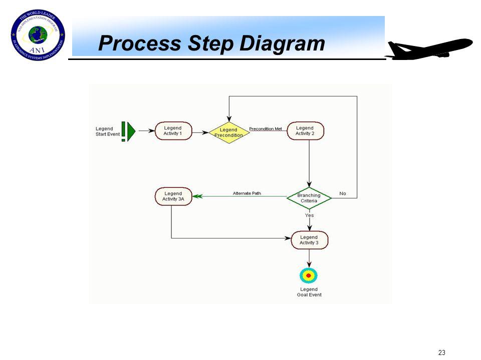23 Process Step Diagram