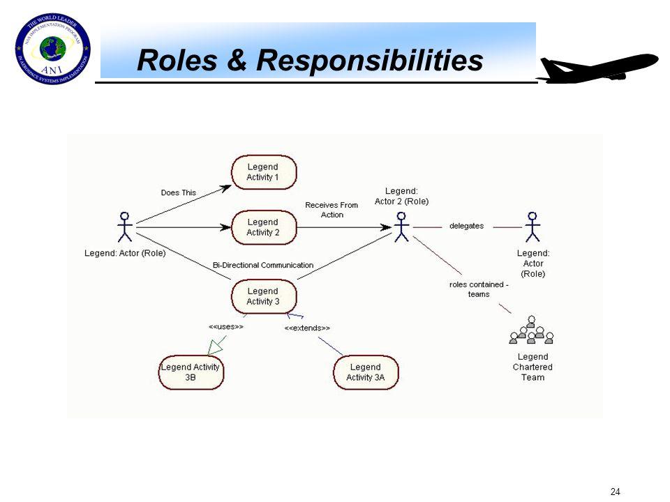 24 Roles & Responsibilities