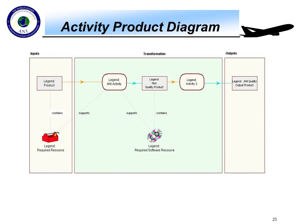 25 Activity Product Diagram