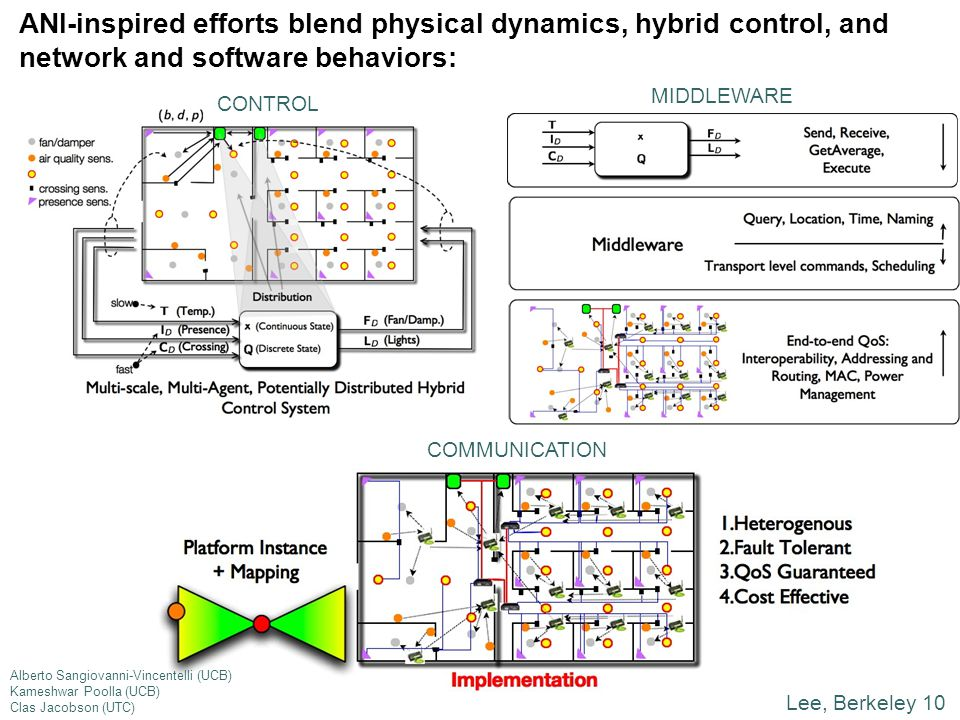 Lee, Berkeley 10 ANI-inspired efforts blend physical dynamics, hybrid control, and network and software behaviors: CONTROL COMMUNICATION MIDDLEWARE Al