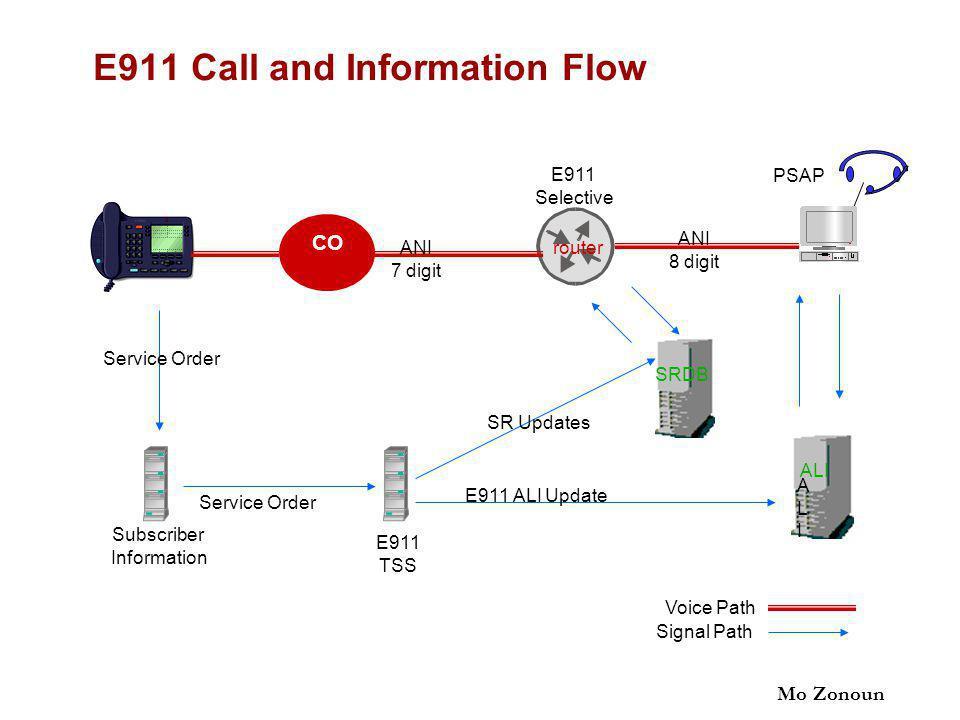 Mo Zonoun E911 Call and Information Flow CO E911 Selective ANI 7 digit ANI 8 digit PSAP ALIALI ALI SRDB E911 TSS Subscriber Information E911 ALI Update SR Updates Service Order Voice Path Signal Path router