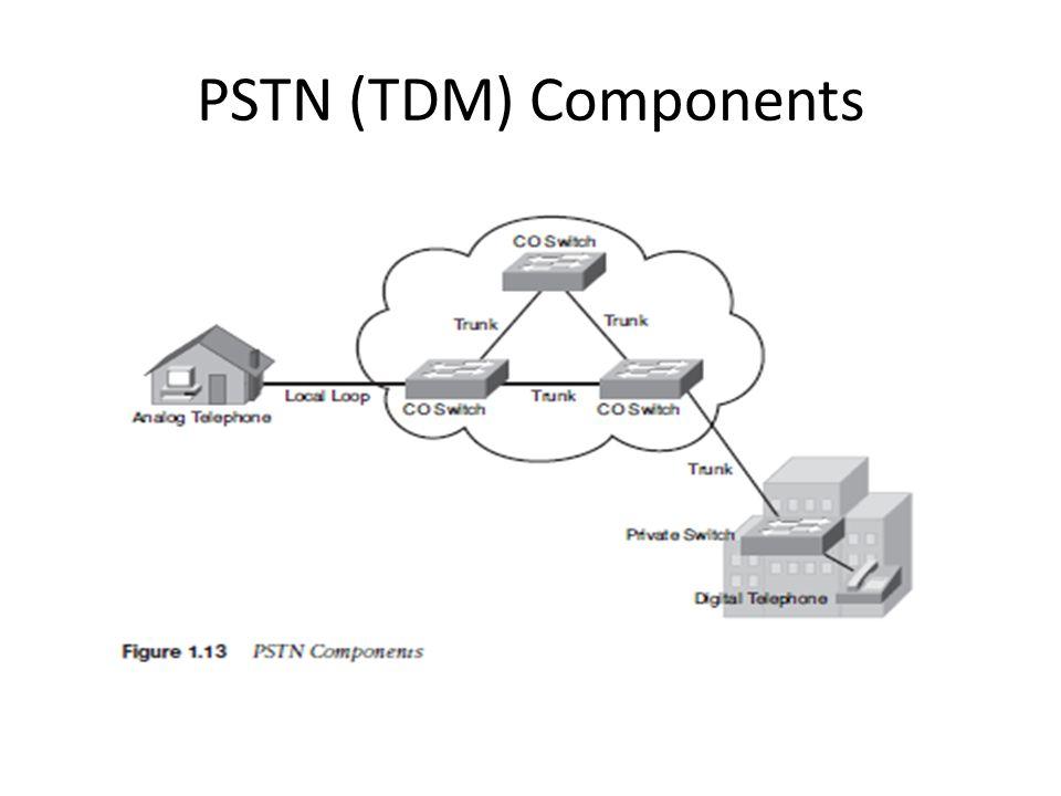 PSTN (TDM) Components