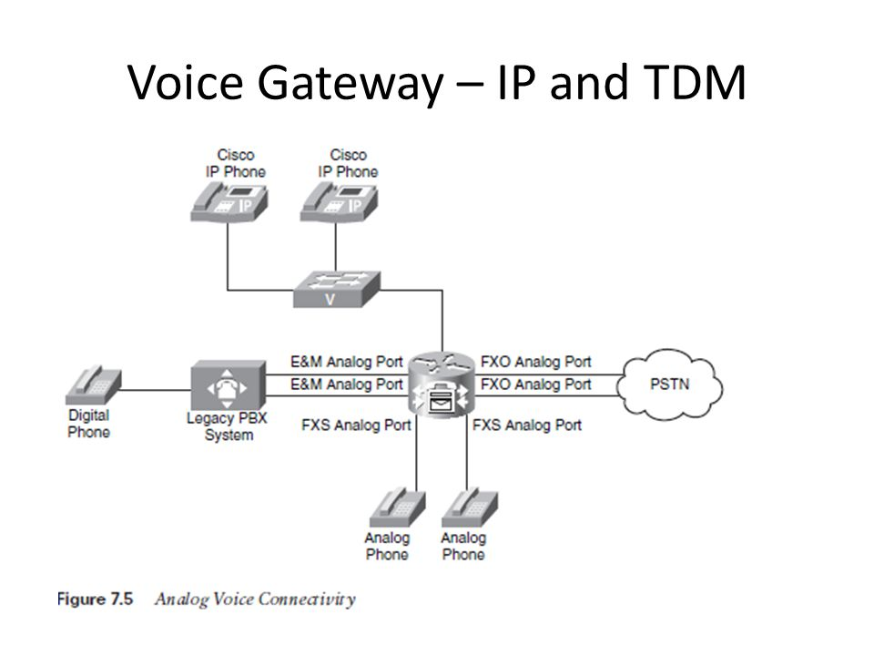 Voice Gateway – IP and TDM