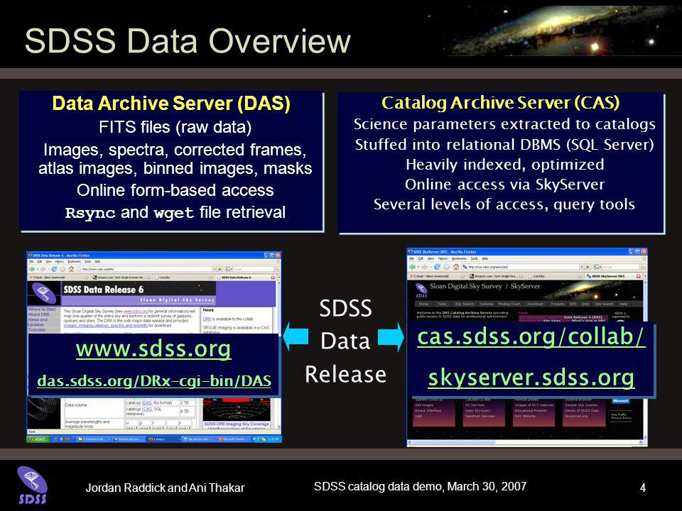 Jordan Raddick and Ani Thakar SDSS catalog data demo, March 30, 2007 5 CAS Datasets (databases) BestDRx –Latest, greatest calibration of the data –Photometric and spectroscopic objects –The default and most accessed (by far) dataset TargDRx –The calibration from which spectroscopic targets were chosen RUNS –All the runs (processings) other than Best, Target SegueDRx –New with DR6 (SDSS-II)