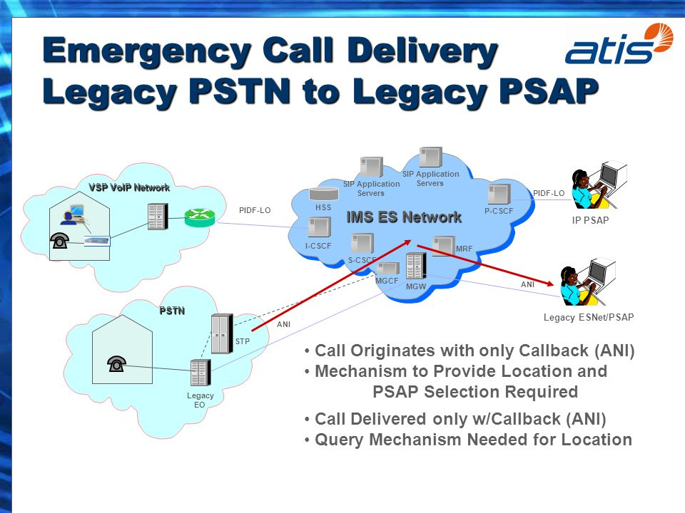 Emergency Call Delivery Legacy PSTN to Legacy PSAP P-CSCF I-CSCF MRF MGW MGCF IMS ES Network S-CSCF SIP Application Servers SIP Application Servers HSS IP PSAP PSTN Legacy EO STP VSP VoIP Network PIDF-LO ANI Call Originates with only Callback (ANI) Mechanism to Provide Location and PSAP Selection Required Call Delivered only w/Callback (ANI) Query Mechanism Needed for Location Legacy ESNet/PSAP