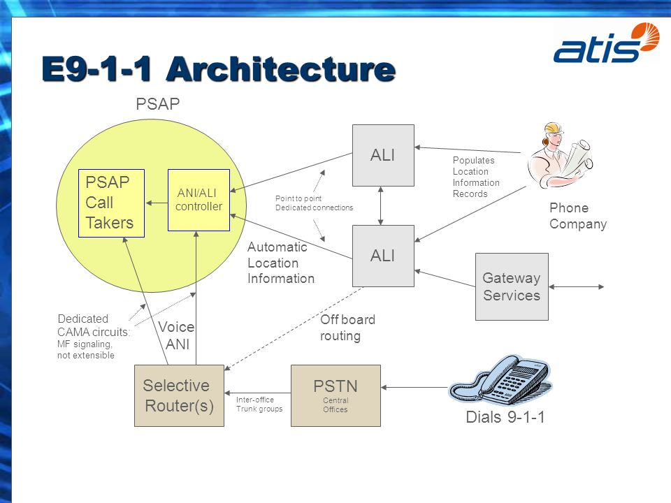 E9-1-1 Architecture Phone Company Populates Location Information Records Gateway Services Off board routing PSAP ANI/ALI controller PSAP Call Takers ALI Automatic Location Information Point to point Dedicated connections Selective Router(s) Dials 9-1-1 Voice ANI PSTN Central Offices Inter-office Trunk groups Dedicated CAMA circuits: MF signaling, not extensible