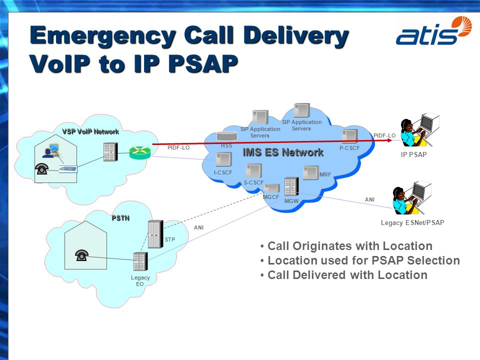 Emergency Call Delivery VoIP to IP PSAP P-CSCF I-CSCF MRF MGW MGCF IMS ES Network S-CSCF SIP Application Servers SIP Application Servers HSS IP PSAP Legacy ESNet/PSAP PSTN Legacy EO STP VSP VoIP Network PIDF-LO ANI Call Originates with Location Location used for PSAP Selection Call Delivered with Location