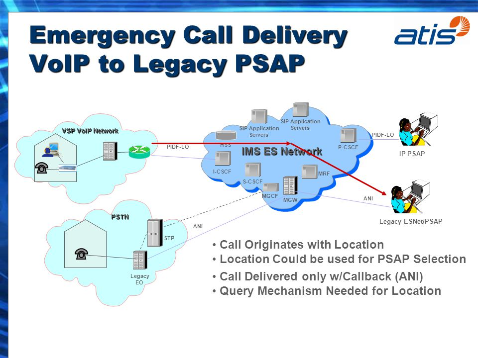 Emergency Call Delivery VoIP to Legacy PSAP P-CSCF I-CSCF MRF MGW MGCF IMS ES Network S-CSCF SIP Application Servers SIP Application Servers HSS IP PSAP PSTN Legacy EO STP VSP VoIP Network PIDF-LO ANI Call Originates with Location Location Could be used for PSAP Selection Call Delivered only w/Callback (ANI) Query Mechanism Needed for Location Legacy ESNet/PSAP