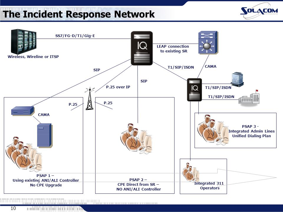 10 The Incident Response Network LEAP connection to existing SR SIP CAMA PSAP 1 – Using existing ANI/ALI Controller No CPE Upgrade SIP PSAP 2 – CPE Direct from SR – NO ANI/ALI Controller Integrated 311 Operators PSAP 3 - Integrated Admin Lines Unified Dialing Plan T1/SIP/ISDN CAMA Wireless, Wireline or ITSP SS7/FG-D/T1/Gig-E P.25 P.25 over IP