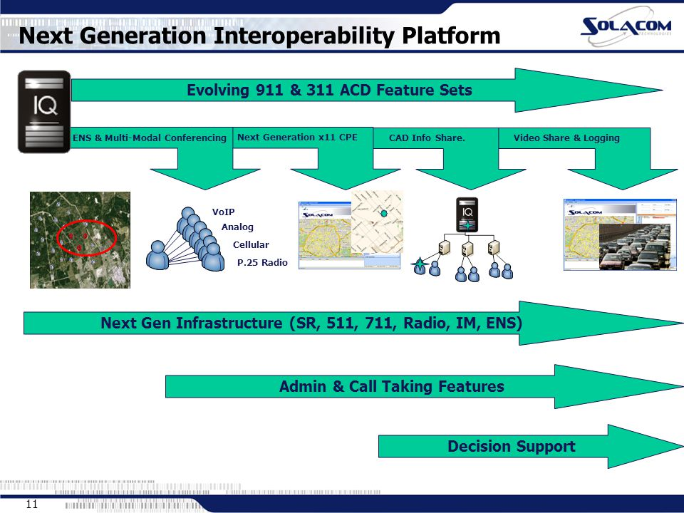 11 Video Share & Logging CAD Info Share. Next Generation x11 CPE Next Generation Interoperability Platform ENS & Multi-Modal Conferencing Analog VoIP