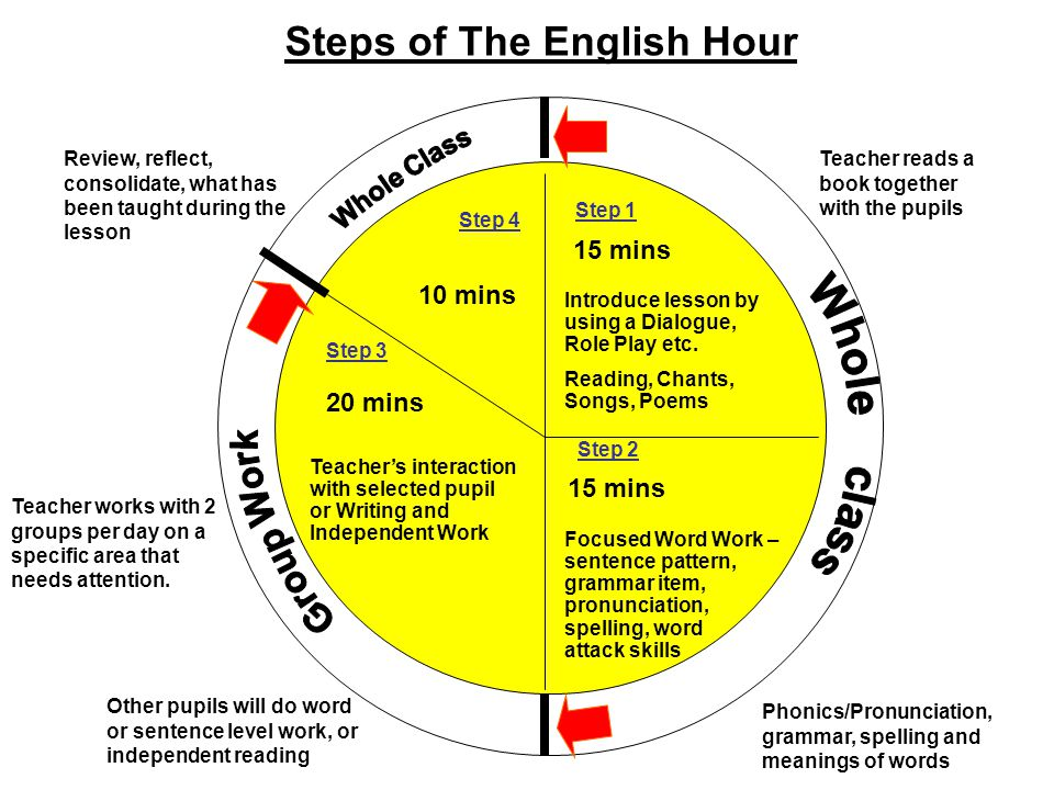 Summing up Teacher's interaction with selected pupil or Writing and Independent Work Focused Word Work – sentence pattern, grammar item, pronunciation, spelling, word attack skills Introduce lesson by using a Dialogue, Role Play etc.