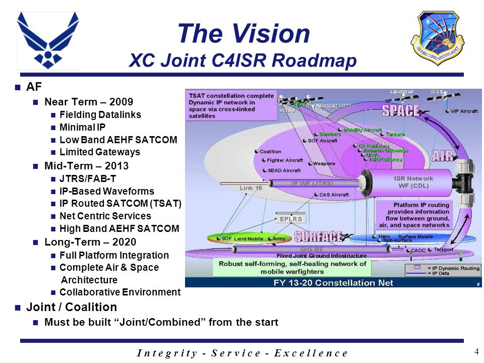I n t e g r i t y - S e r v i c e - E x c e l l e n c e 4 The Vision XC Joint C4ISR Roadmap AF Near Term – 2009 Fielding Datalinks Minimal IP Low Band AEHF SATCOM Limited Gateways Mid-Term – 2013 JTRS/FAB-T IP-Based Waveforms IP Routed SATCOM (TSAT) Net Centric Services High Band AEHF SATCOM Long-Term – 2020 Full Platform Integration Complete Air & Space Architecture Collaborative Environment Joint / Coalition Must be built Joint/Combined from the start