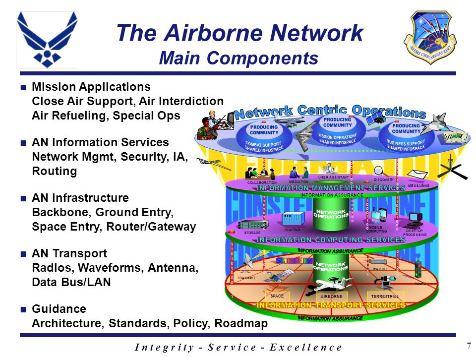 I n t e g r i t y - S e r v i c e - E x c e l l e n c e 7 The Airborne Network Main Components AN Transport Radios, Waveforms, Antenna, Data Bus/LAN AN Information Services Network Mgmt, Security, IA, Routing Mission Applications Close Air Support, Air Interdiction Air Refueling, Special Ops Guidance Architecture, Standards, Policy, Roadmap AN Infrastructure Backbone, Ground Entry, Space Entry, Router/Gateway