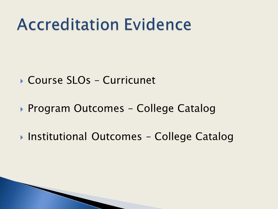  Course SLOs – Curricunet  Program Outcomes – College Catalog  Institutional Outcomes – College Catalog