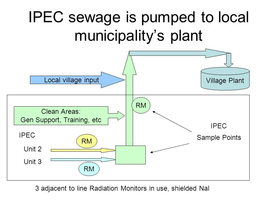 IPEC sewage is pumped to local municipality's plant Village Plant Unit 2 Unit 3 RM Clean Areas: Gen Support, Training, etc RM IPEC Sample Points 3 adjacent to line Radiation Monitors in use, shielded NaI Local village input IPEC